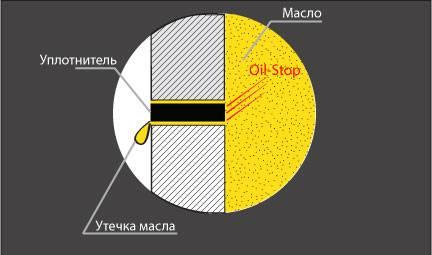Присадка Oil-stop