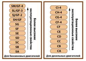 Таблица классификации АПИ