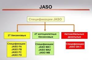 Спецификация JASO