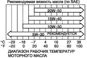 Моторное масло и диапазон температур