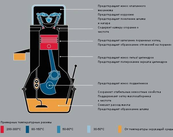 Синтетика для мотора