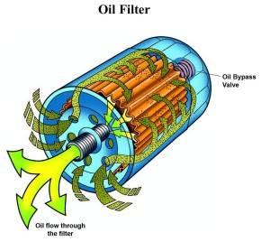 Как работает фильтр моторной смазки