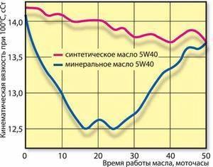График изменения вязкости
