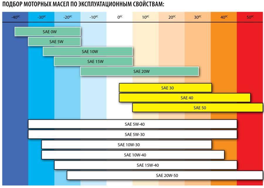Температурный режим для разных видов моторных смазок