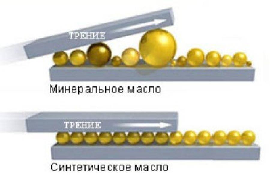 Почему синтетика лучше минералки - наглядная схема