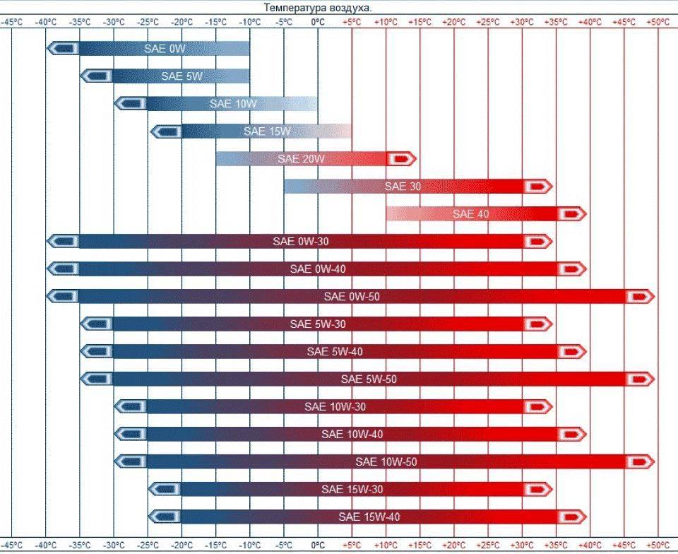 Подсказка для выбора типа смазки по температурным диапазонам