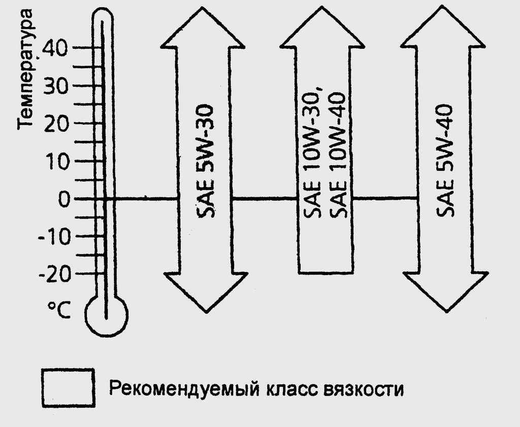 Шкала температур моторной смазки в зависимости  от маркировки