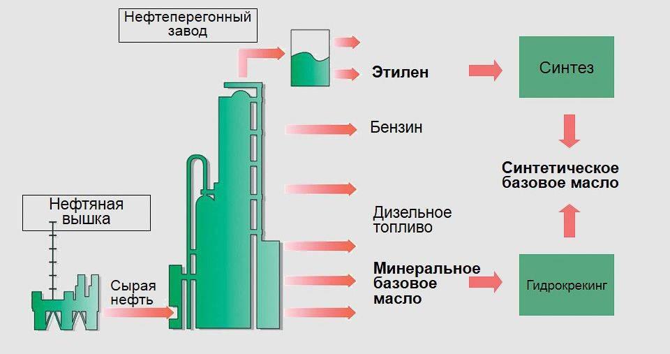Путь создания синтетической смазки
