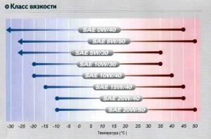 Диаграмма распределения масел по SAE
