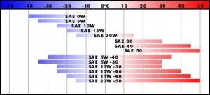 Диаграмма параметров вязкости