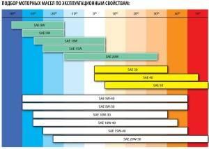 Принцип классификации масел