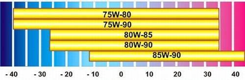Обозначение транcмиссионных масел по SAE